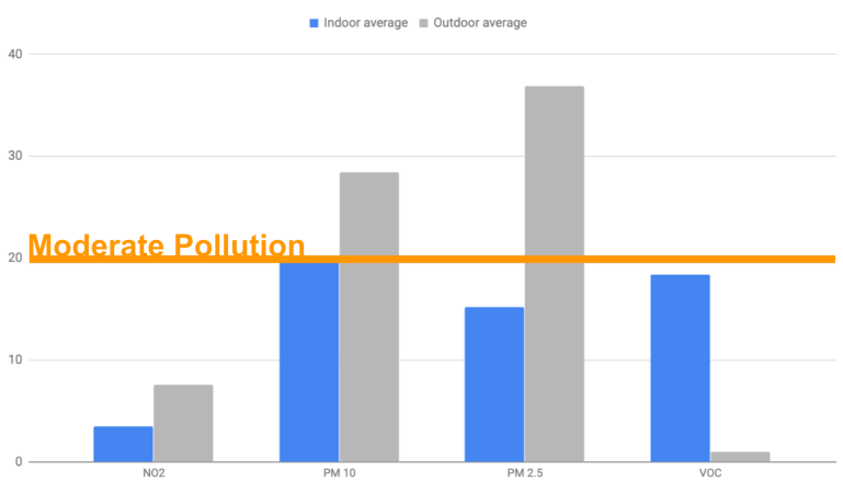 Inside out – New community data indoor vs outdoor  | Plume